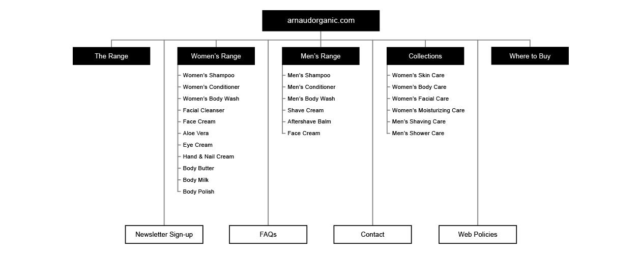 Arnaud Organic - Website Organizational Site Map