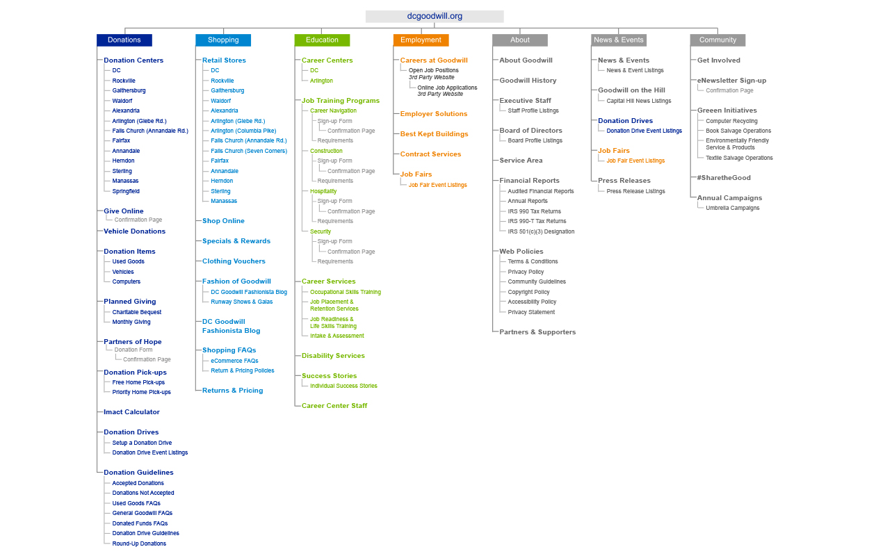 dcgoodwill.org website content structure (site map)