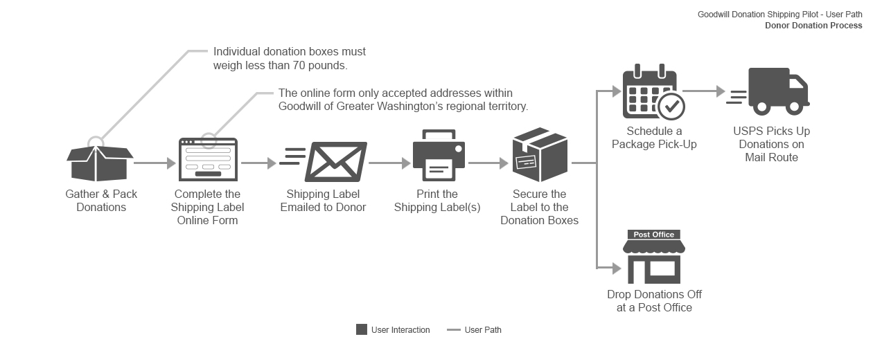 Donation shipping service user path diagram.
