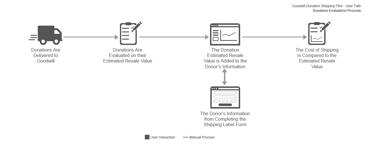 Donation shipping service donation evaluation flow diagram.