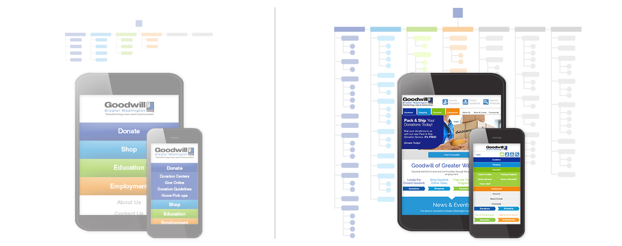Before and after mobile interface renderings.