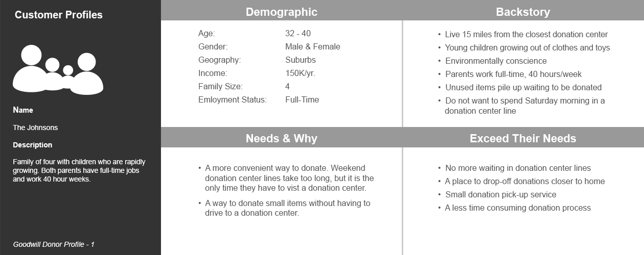 Example of a family profile for the donation service pilot.