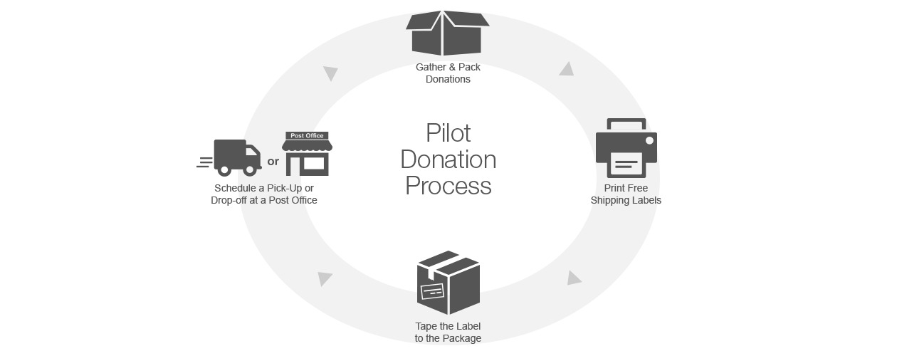 Simplified Shipping Pilot Donation Process