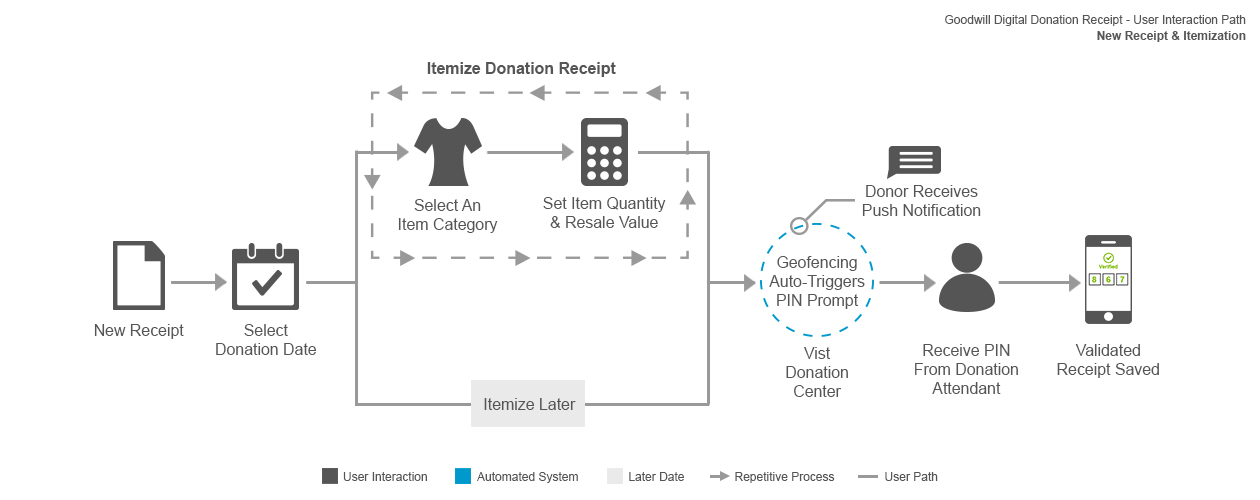User flow for creating a new donation receipt before visiting a donation center.