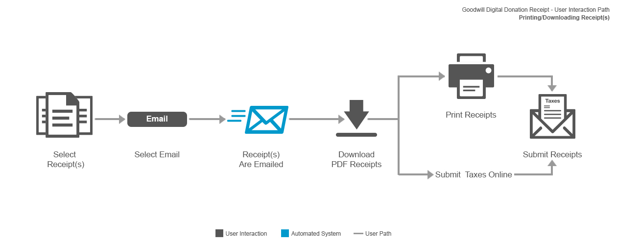 The user flow for email/printing donation receipts.