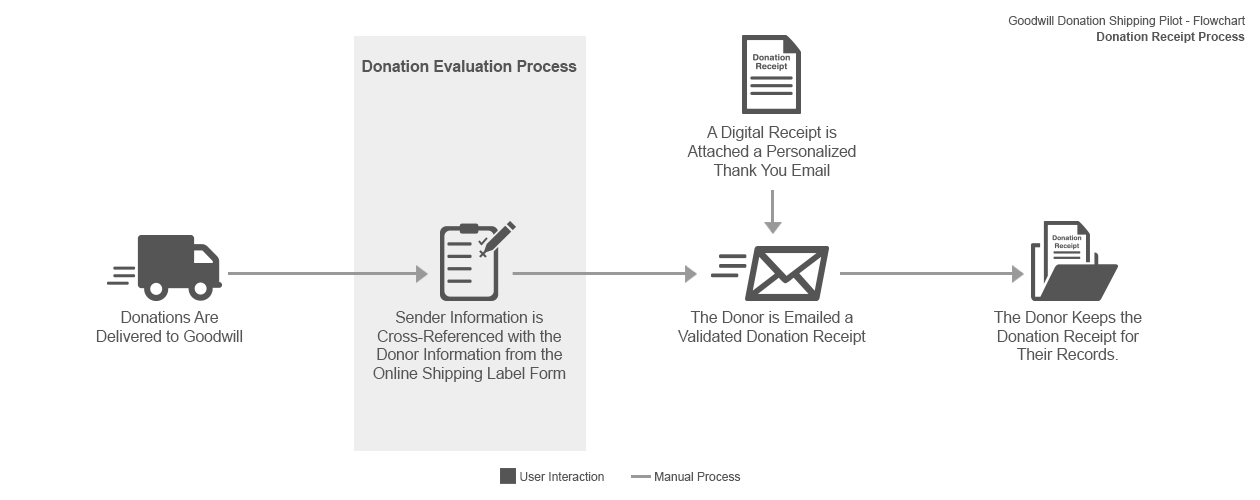 Donation shipping service donation receipt flow diagram.
