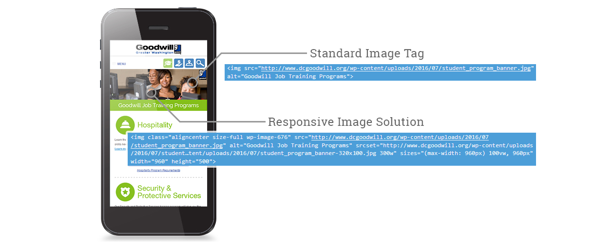 Responsive Image Solution
