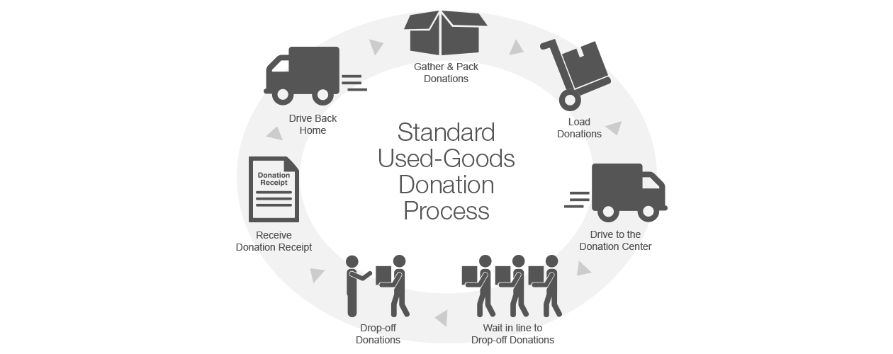 Standard Used Goods Donation Process Diagram
