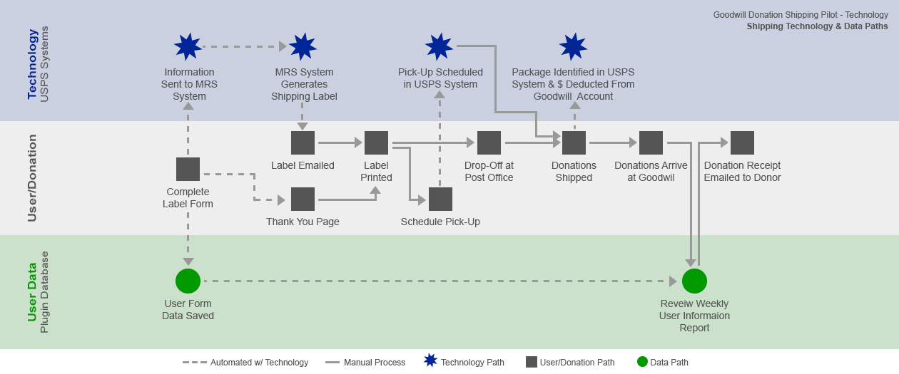 Donation shipping service technology and data flow.