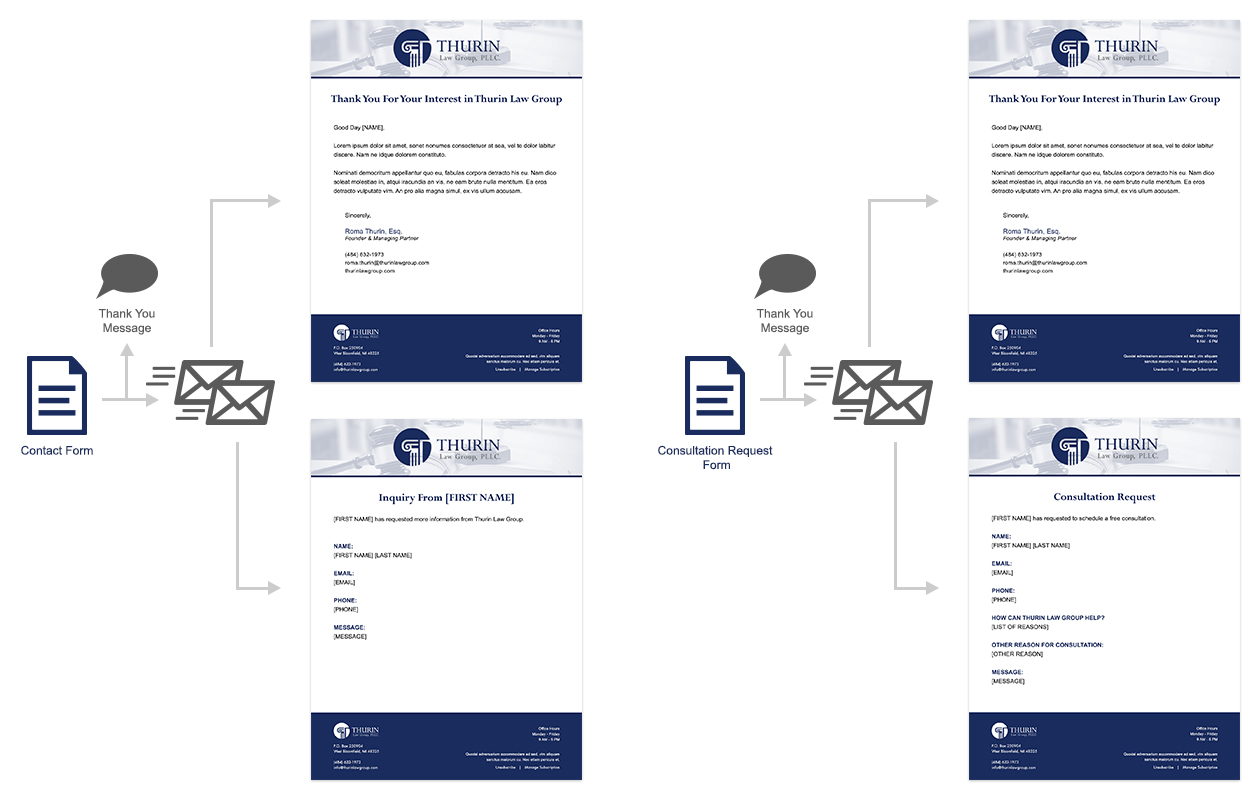 Thurin Law Group, PLLC. - Email Template Design & Communication Path