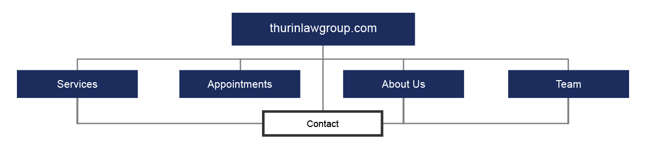 Thurin Law Group, PLLC. - Website Site Map